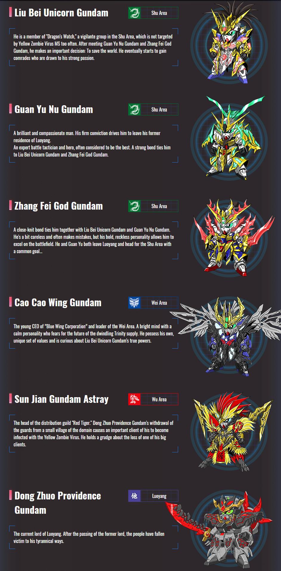 Karakter SD Gundam World Sangoku Soketsuden